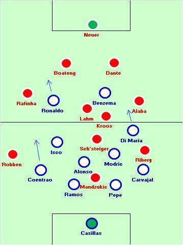 Foi esta a disposição inicial dos 11, com o Real Madrid a apresentar um 4x4x2