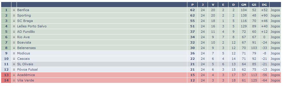 Classificação da Fase Regular do Campeonato Nacional de Futsal. Fonte:Zerozero.pt