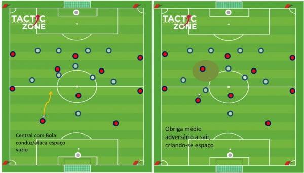 O princípio do homem livre ilustrado pelo Tactic Zone Fonte: tacticzone.com