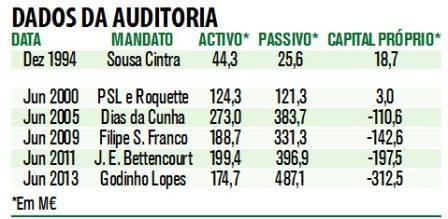 Durante o reinado da Aristocracia Credível, o Sporting contraiu dívidas a rondar os 330 milhões de Euros. Fonte: Record