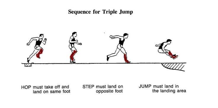 O Triplo Salto Fonte: pinimg